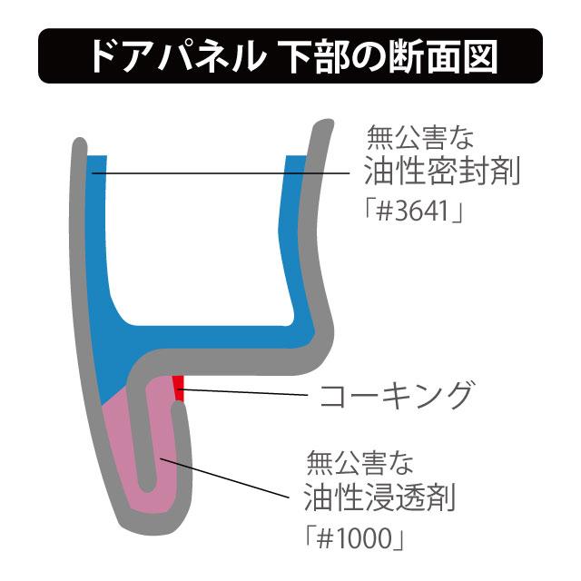 車輌パネル縁の断面図